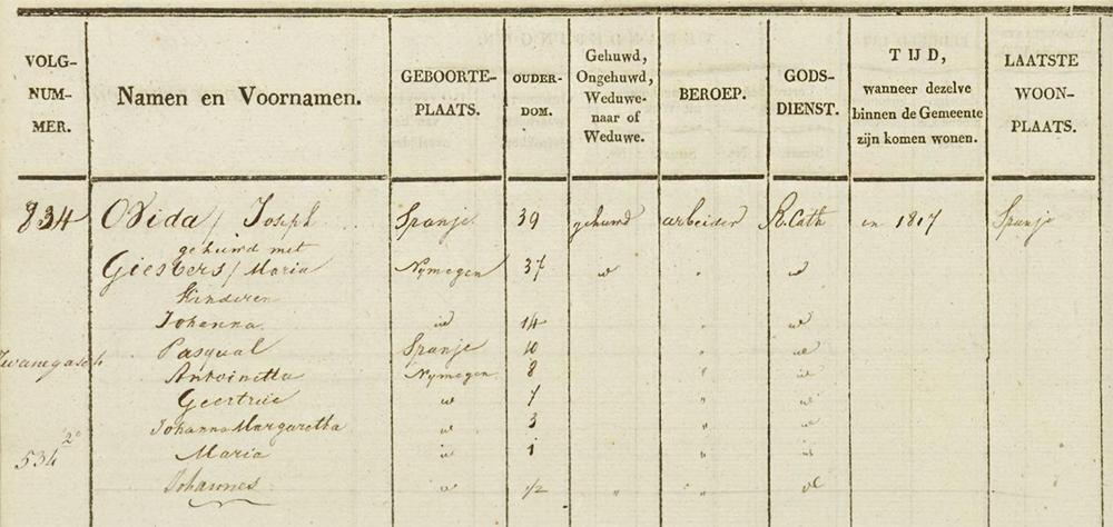 Bevolkingsregister Nijmegen 1827