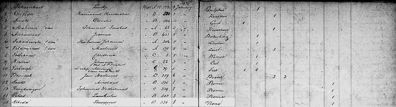 Inschrijving Nijmegen 8 januari 1870